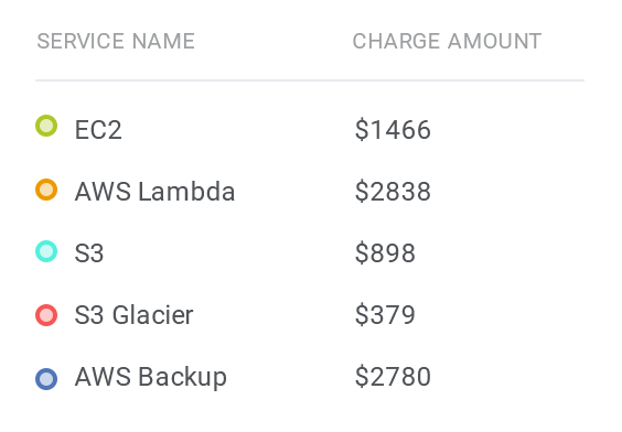 Charges per Service: EC2, AWS Lambda, S3, S3 Glacier, AWS Backup - AWS Billing For WHMCS by ModulesGarden