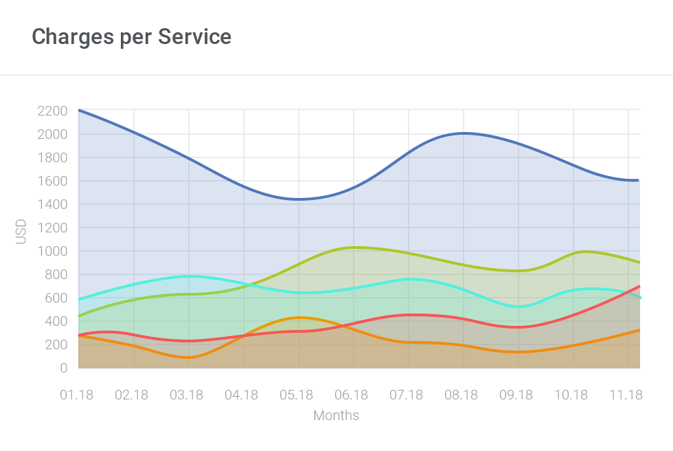 Charges per Service Chart - AWS Billing For WHMCS by ModulesGarden