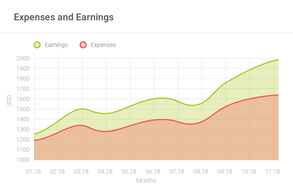 Expenses and Earnings Chart - AWS Billing For WHMCS by ModulesGarden