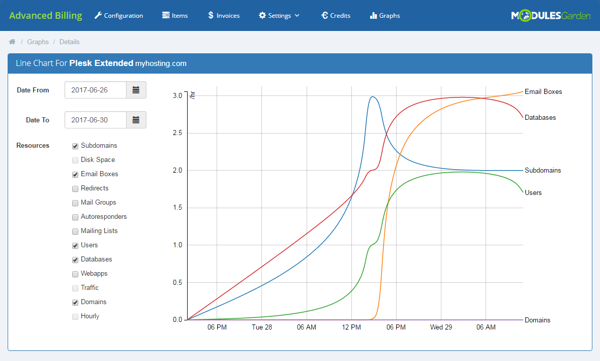 Advanced Billing For WHMCS: Module Screenshot 21
