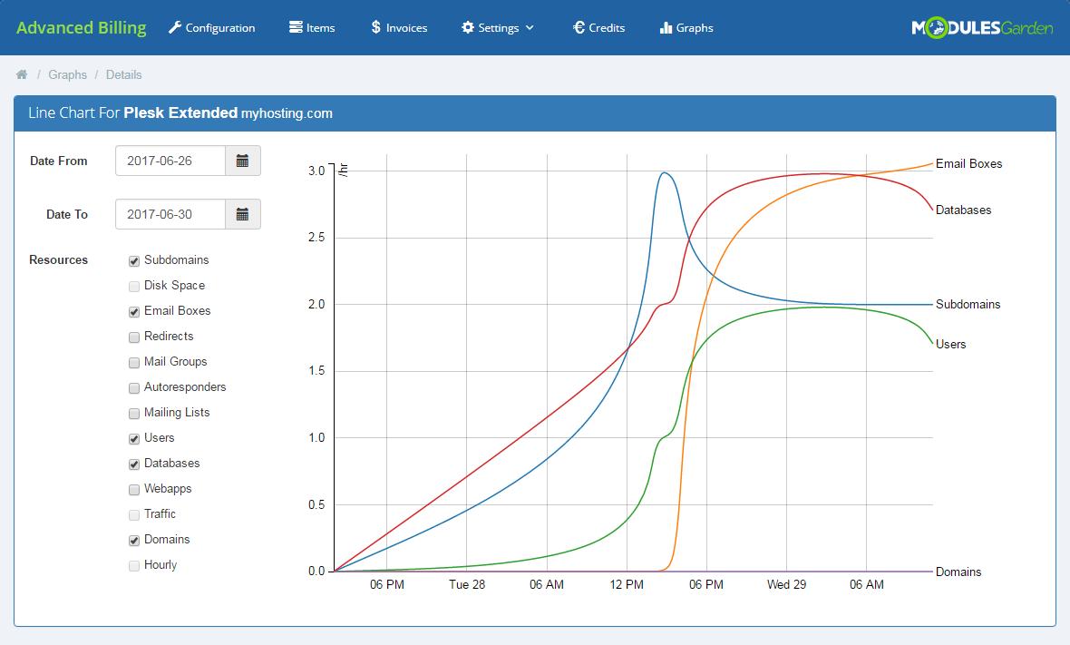 Advanced Billing For WHMCS: Module Screenshot 22